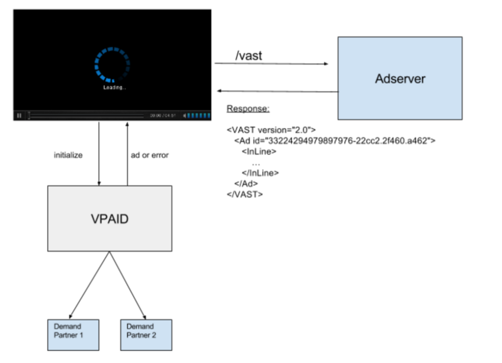 Video ad serving VAST and VPAID (latency)
