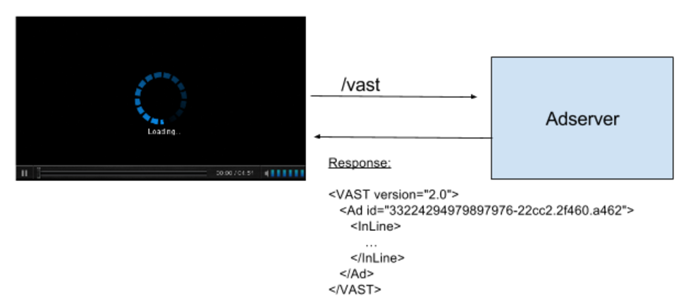 Video ad serving Vast (latency)