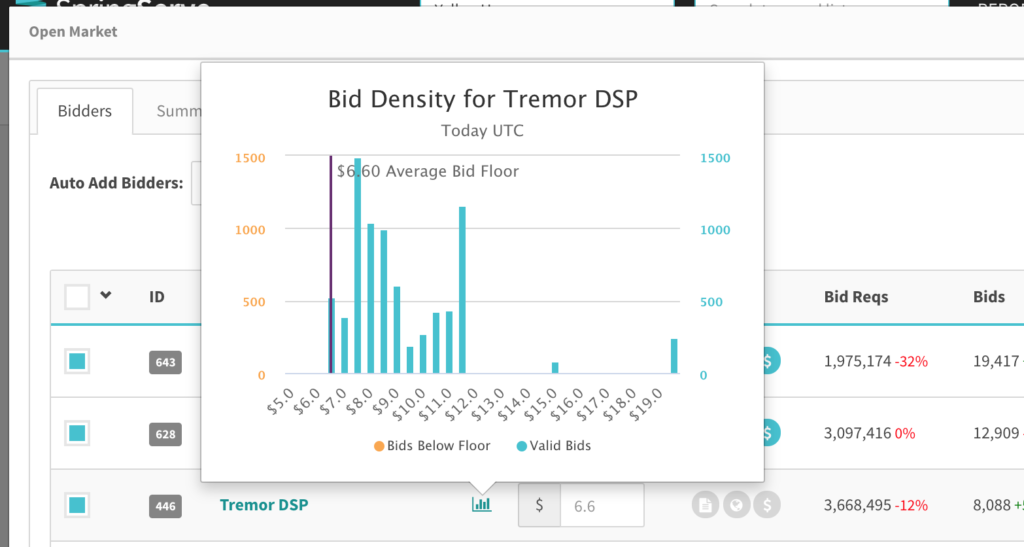 Histogram showing Bid Density for Tremor DSP