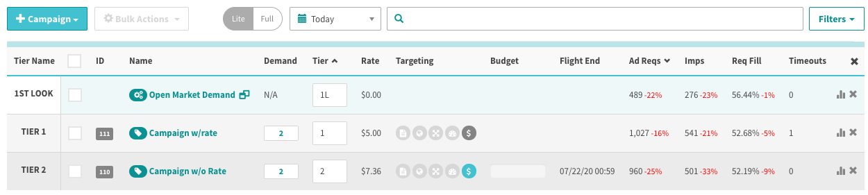 demand table for campaign waterfall shows performance by campaign rather than demand tag