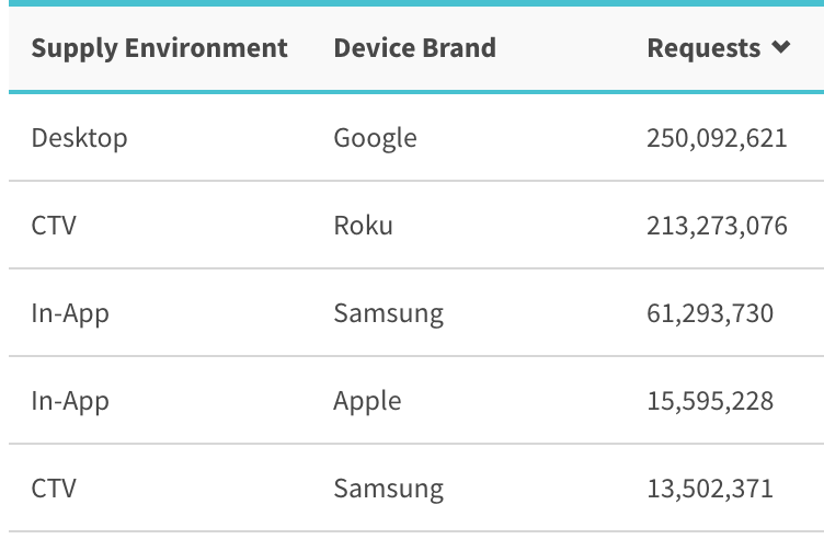 report by environment and device brand