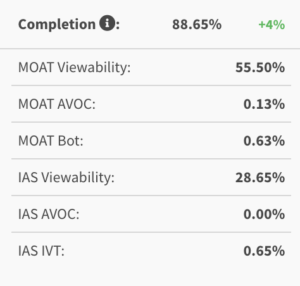 table view of 3rd party data shows viewability and invalid traffic rates according to Moat and IAS