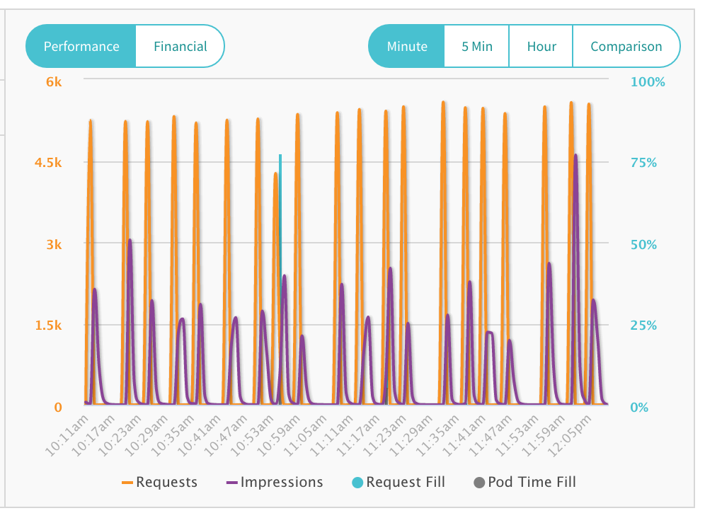 minute graph for pod supply tag performance is sporadic